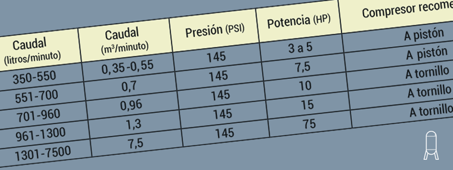 compresores de aire caudal presión potencia