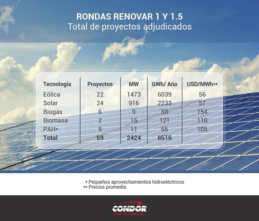 desarrollo energías renovables condor group 2